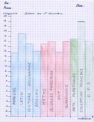 Graphique bilan moyennes v2010